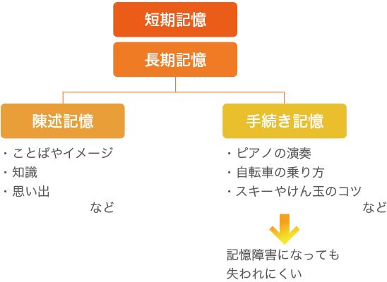 の メカニズム 記憶 記憶・学習のメカニズムを分子レベルで明らかに―記憶・学習を操作できるか 幸田